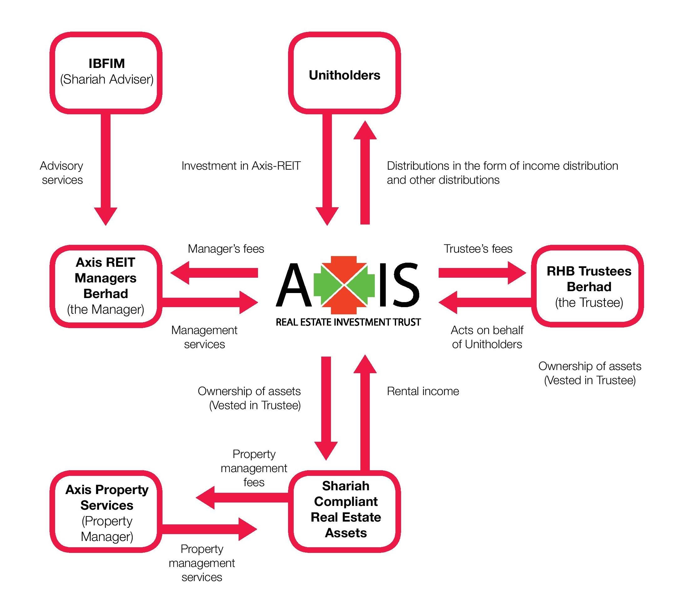 Axis-REIT Structure
